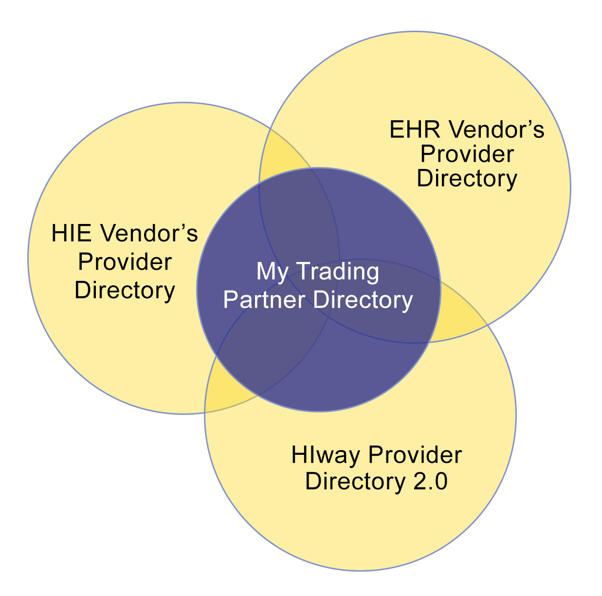Venn diagram of a Trading Partner Directory