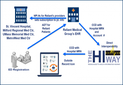 HIE Spotlight Stories as a resource
