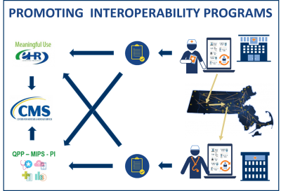 Promoting Interoperability Programs as a resource